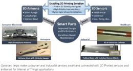 奈米電子技術新革命,Aerosol Jet 奈米氣溶膠噴塗技術