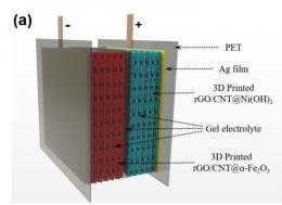 3D列印可壓縮電池